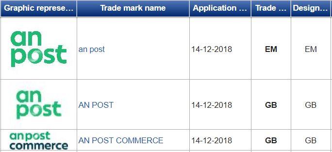 An Post EU Trademark Application