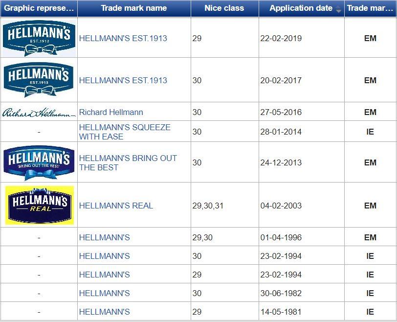Hellmann's Heinz Trademarks
